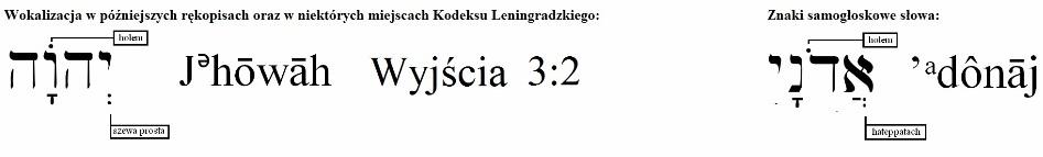 Wokalizacja JHWH